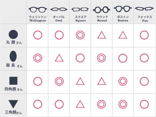 メガネの形,種類,画像
