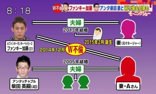 柴田 離婚 アンタッチャブル