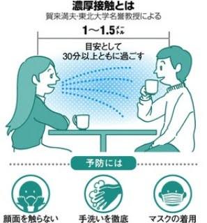 コロナウィルスの感染ルート画像